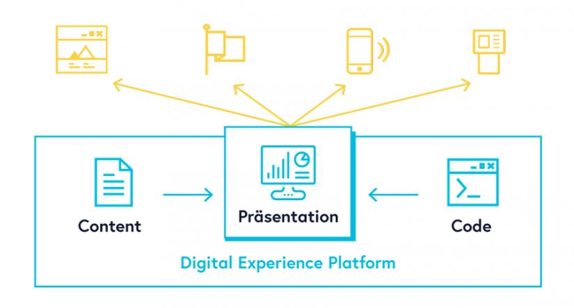 Grafik API Commerce zu DXP vs. CMS: Wann Content-Management-Systeme an ihre Grenzen stoßen
