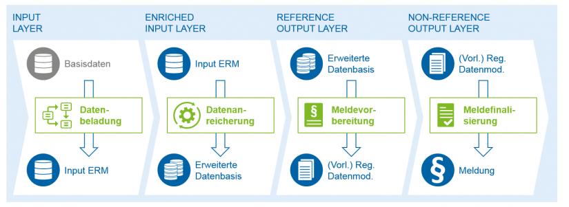 """Übersicht der verschiedenen Layer-Ebenen im BIRD-Datenmodell in """"BIRD 3 0 Datenmodell reif zur Umsetzung""""_BankingHub"""
