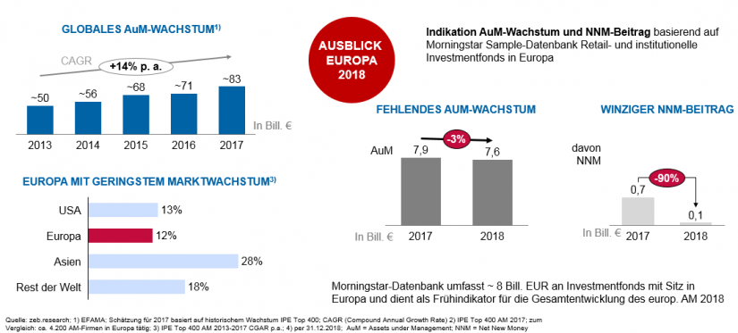 Überblick über den Asset-Management-Markt_BankingHub