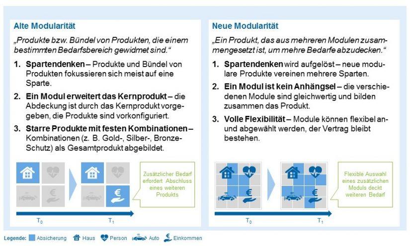 Definition neue Modularität für 'Bank- und Versicherungsprodukte aus einem Guss – die neue Modularität bei Versicherungen'