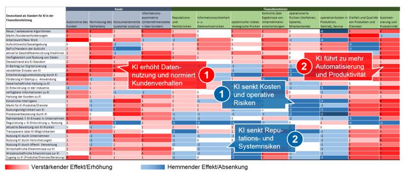 Heat Map in KI-Studie in neuer Dimension_BankingHub