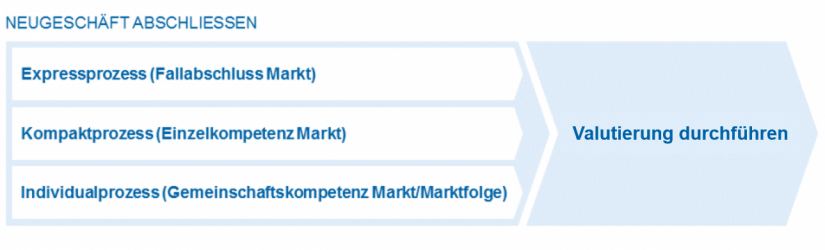 Interaktive Prozesslandkarte aus zeb.Process_in Ausweg aus der Ertragskrise_wie effizient ist Ihr Kreditgeschäft_BankingHub