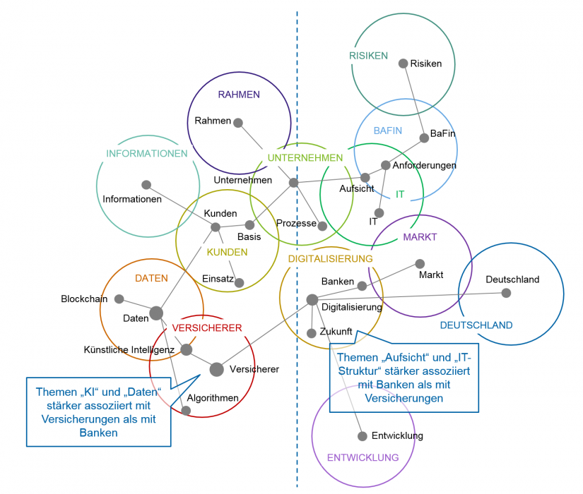 Themenlandkarte in KI-Studie in neuer Dimension_BankingHub