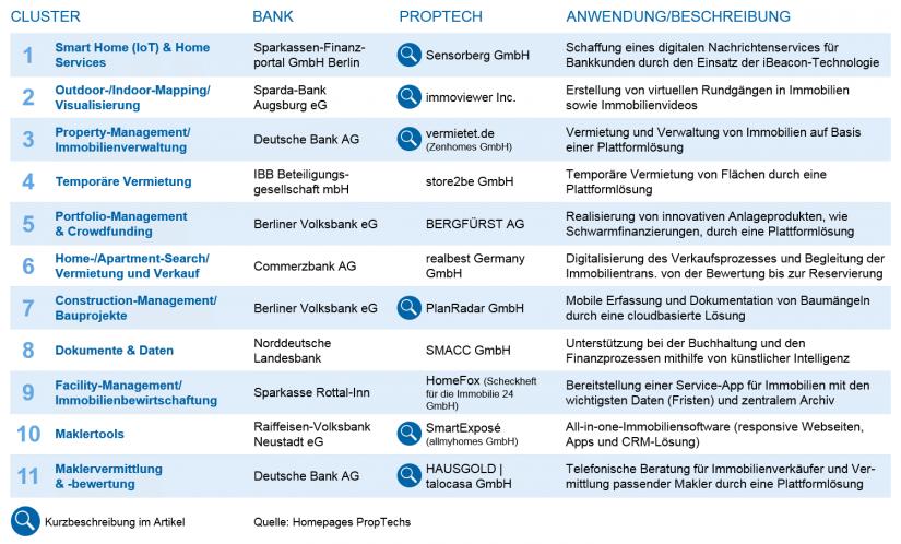 Übersicht Kooperationen PropTechs und Banken in Deutschland_PropTechs – Services und Anwendungsfelder für die Bankenbranche_BankingHub
