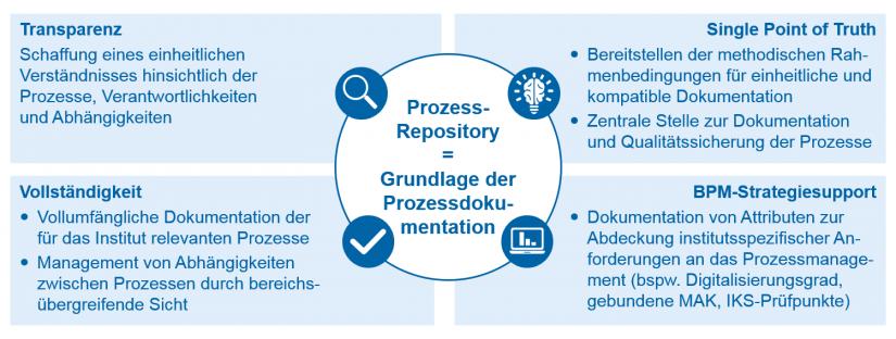 Eckpfeiler Prozess-Repository in Prozessmanagement 3.0 / BankingHub