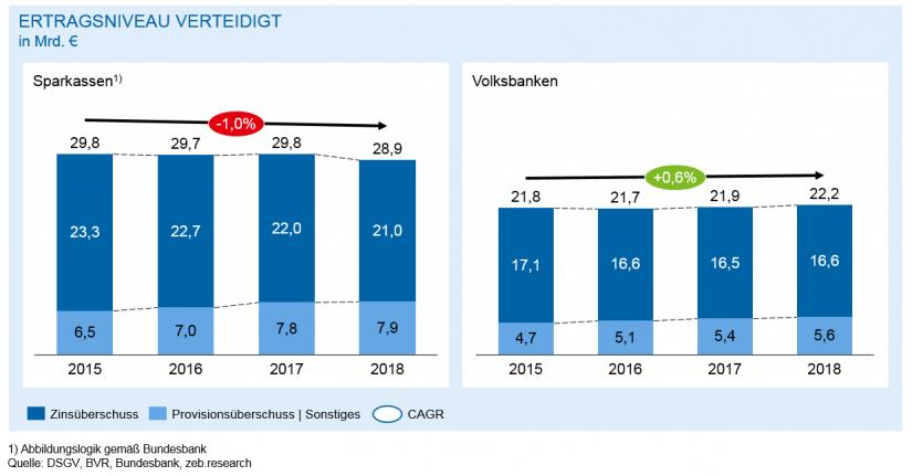 Entwicklung Zins- und Provisionsüberschuss/ in Regionalbanken 2018 – Bergetappe bewältigt/ BankingHub