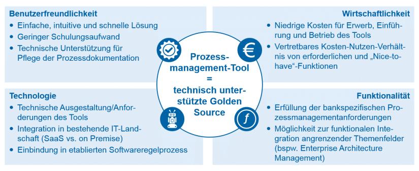 Eckpfeiler Prozessmanagement-Tool / BankingHub
