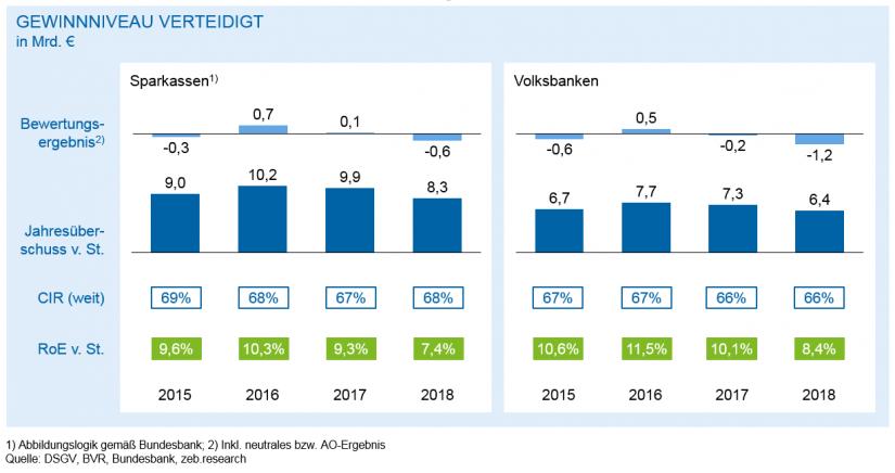 Entwicklung Jahresüberschuss v. St./ in Regionalbanken 2018 – Bergetappe bewältigt / BankingHub