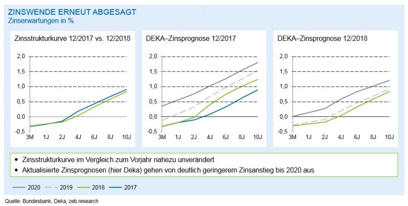 Zinsstrukturkurve und Zinserwartungen/ in Regionalbanken 2018 – Bergetappe bewältigt / BankingHub