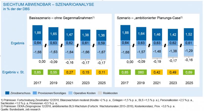 Szenarioanalysen/ in Regionalbanken 2018 – Bergetappe bewältigt / BankingHub