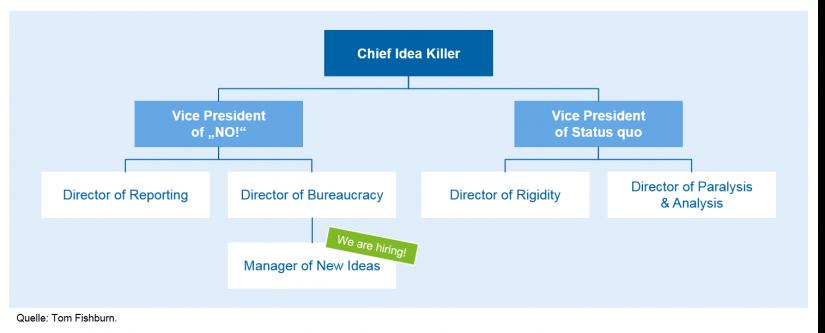 Entstehende Fehlanreize in bürokratischen Strukturen / Agile Führung / BankingHub