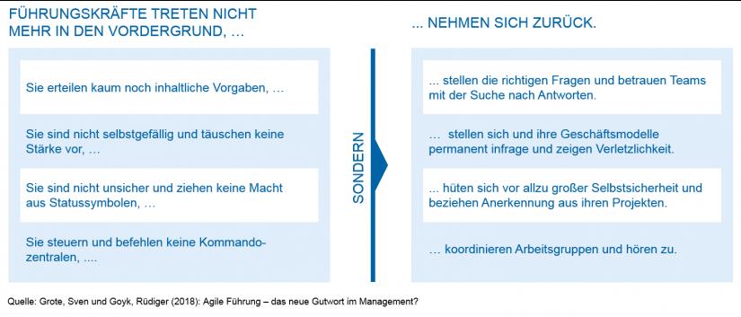 Führungskräfte treten nicht mehr in den Vordergrund und nehmen sich zurück / Agile Führung / BankingHub