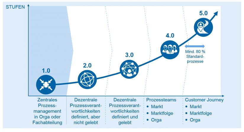 Prozessmanagement Standortbestimmung in Prozessmanagement in mittelständischen Banken / BankingHub