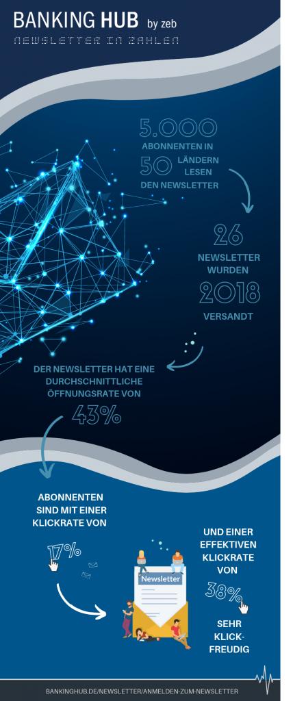Infografik / BankingHub_Newsletter in Zahlen