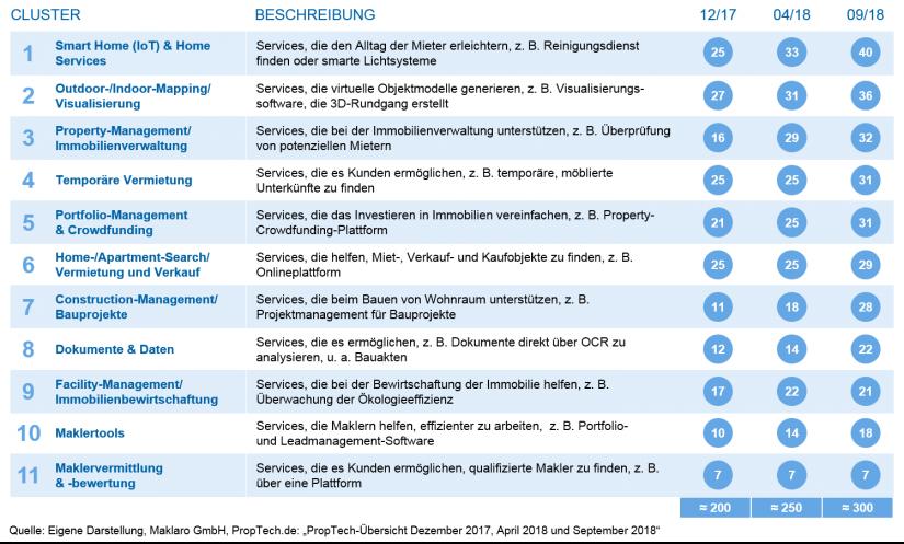 PropTech-Cluster in Deutschland_PropTechs – Services und Anwendungsfelder für die Bankenbranche_BankingHub
