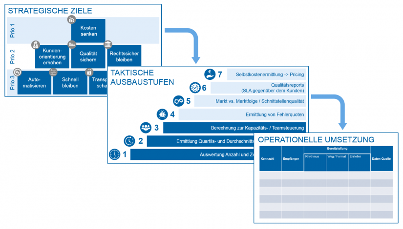 """Sieben Ausbaustufen des Nutzungsgrads von agree21 in """"Erfolgreich auf alle Ausbaustufen von agree21 migriert"""" / Prozesscontrolling / BankingHub"""