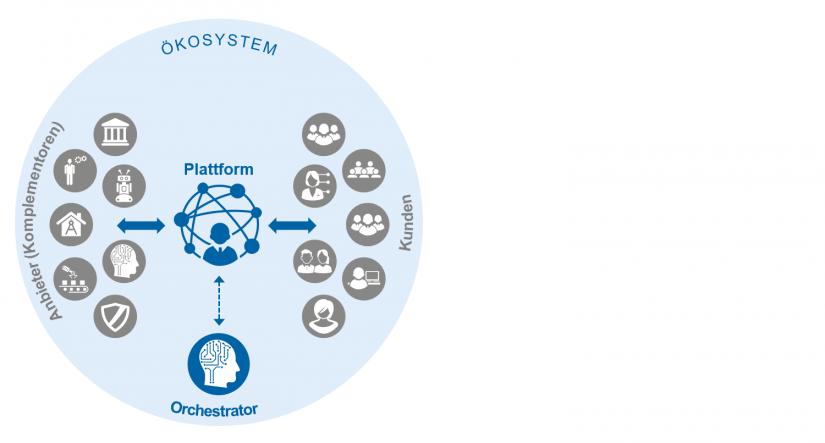 """Ökosystem auf einer digitalen Plattform in """"Digitale Ökosysteme – Verschlafen deutsche Banken die Positionierung"""" BankingHub"""