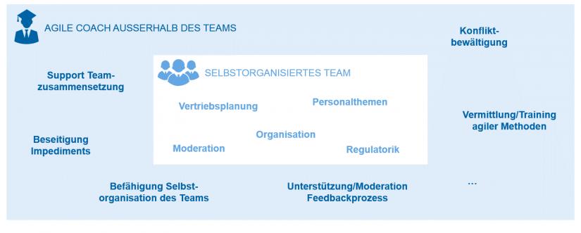 Agiler Coach als neutraler Befähiger und Partner selbstorganisierter Teams_Deutschland sucht den agile Coach / BankingHub
