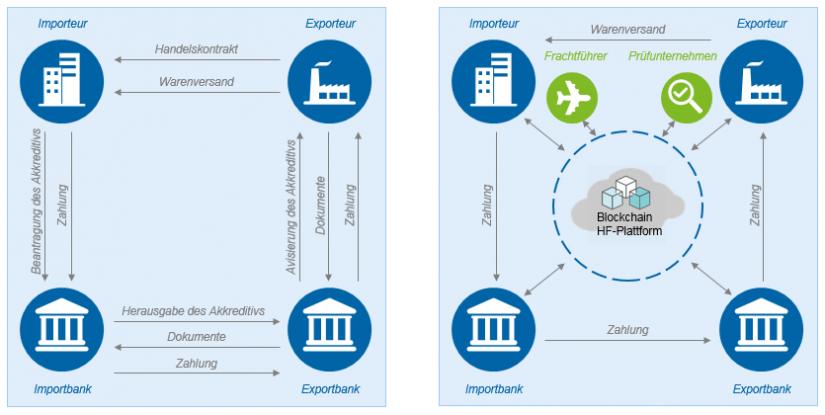 Aktuelle vs. zukünftige Handelsfinanzierung in Innovationen in der Handelsfinanzierung / BankingHub