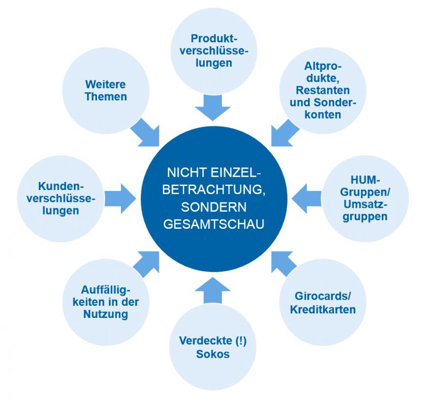 """Die Cluster im """"Erlösnavigator"""" – Analyse zur Gesamtschau auf die Bank (eigene Darstellung) in """"Mehr Ertrag ohne Vertriebsmaßnahmen – in vier Schritten zu einer besseren Datenqualität"""" / BankingHub"""