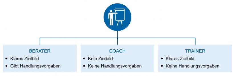 Die Unterschiede zwischen Berater, Trainer und Coach liegen in der Art und Weise, wie diese mit Zielbildern und Handlungsvorgaben umgehen_Deutschland sucht den agile Coach / BankingHub