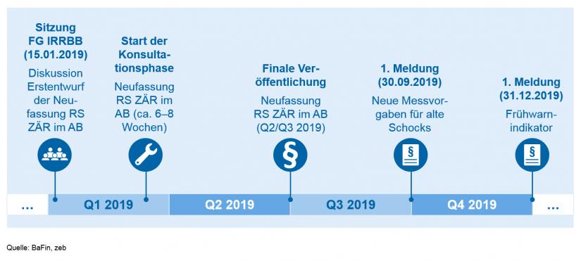 'Fahrplan' Neufassung Rundschreiben ZÄR im AB in Update des BaFin-Rundschreibens zum Zinsänderungsrisiko / BankingHub
