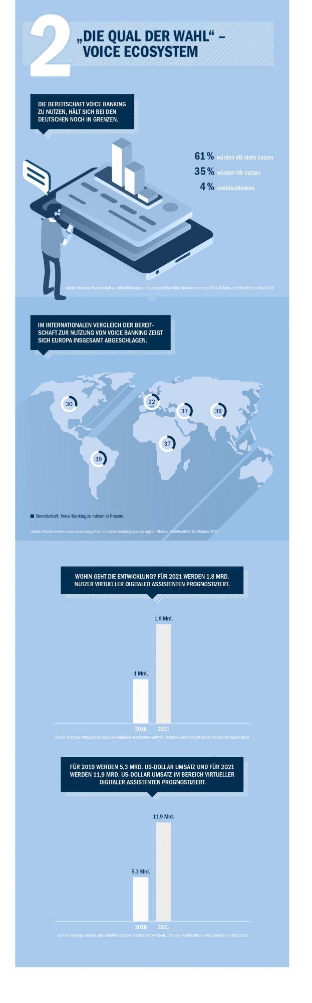 Infografik / Teil 3 / Sprachsteuerung im Online-Banking