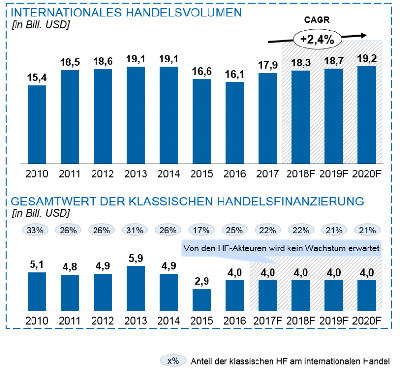 Internationaler Handel u. klassische Handelsfinanzierung: historisches Volumen in Innovationen in der Handelsfinanzierung / BankingHub