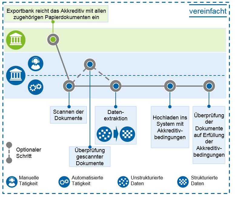 OCR in der Akkreditiv-Verarbeitung in Innovationen in der Handelsfinanzierung / BankingHub