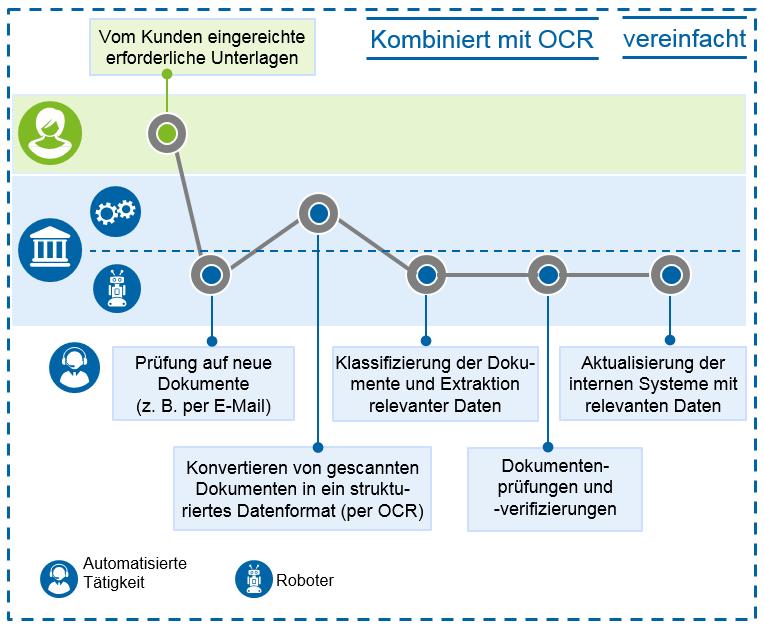 Robotergesteuerte Prozessautomatisierung (RPA) in Innovationen in der Handelsfinanzierung / BankingHub