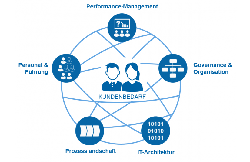 "Target Operating Model für Operations in ""Next Target Operating Model für Operations"" / BankingHub"