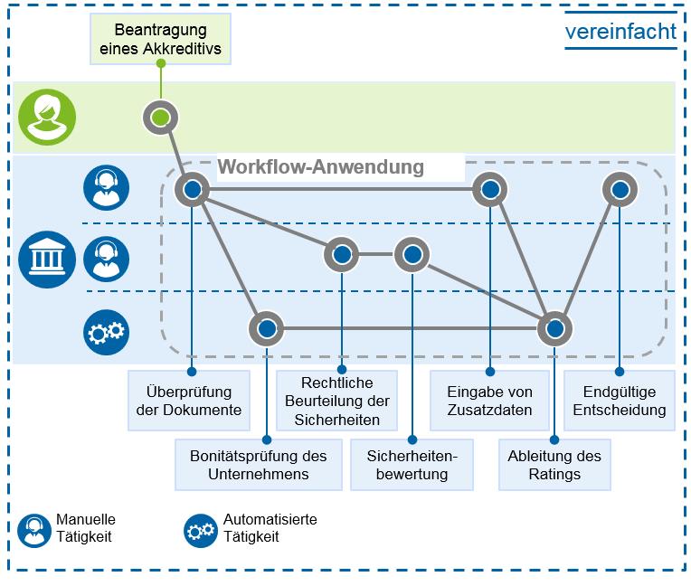 Workflow-Anwendung in Innovationen in der Handelsfinanzierung / BankingHub