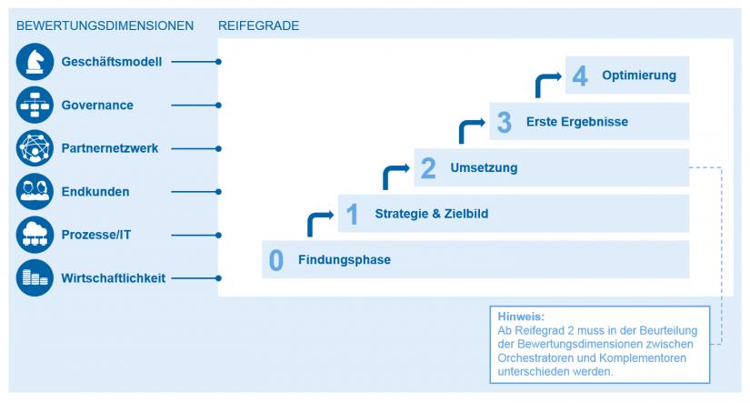 """zeb-Reifegradmodell in """"Digitale Ökosysteme – Verschlafen deutsche Banken die Positionierung"""" BankingHub"""