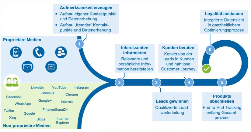 """Überblick über die Herausforderungen für Banken entlang des Marketing- und Vertriebsprozesses in """"Digitales Marketing und Vertrieb als Wachstumstreiber im Banking"""" / BankingHub"""