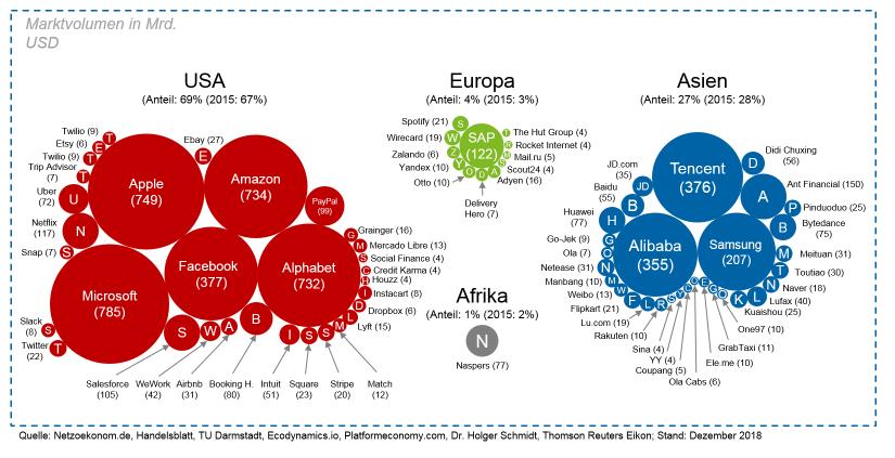 Abbildung 1: Die wertvollsten Plattformen weltweit / Big Techs – Bedrohung oder Chance für das Asset Management / BankingHub