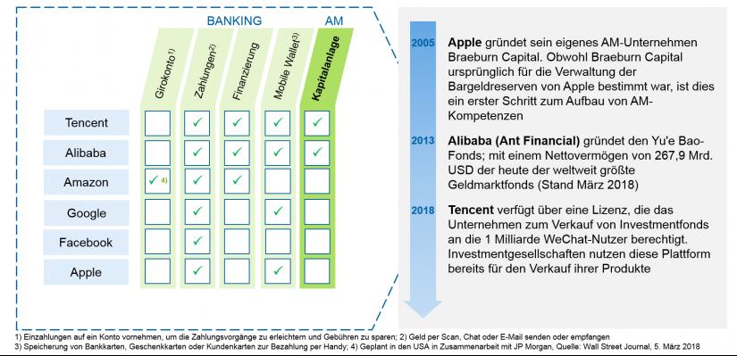 Abbildung 2: Aktuelles Finanzdienstleistungsangebot der Big Techs / Big Techs – Bedrohung oder Chance für das Asset Management / BankingHub
