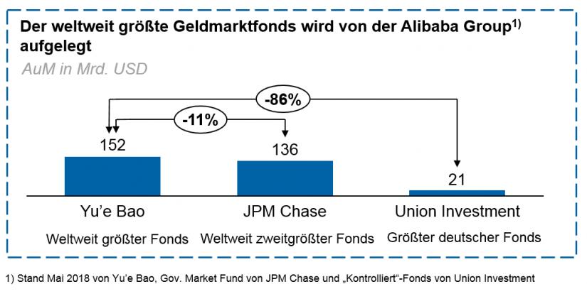 Abbildung 3: Weltweit größter Geldmarktfonds / Big Techs – Bedrohung oder Chance für das Asset Management / BankingHub