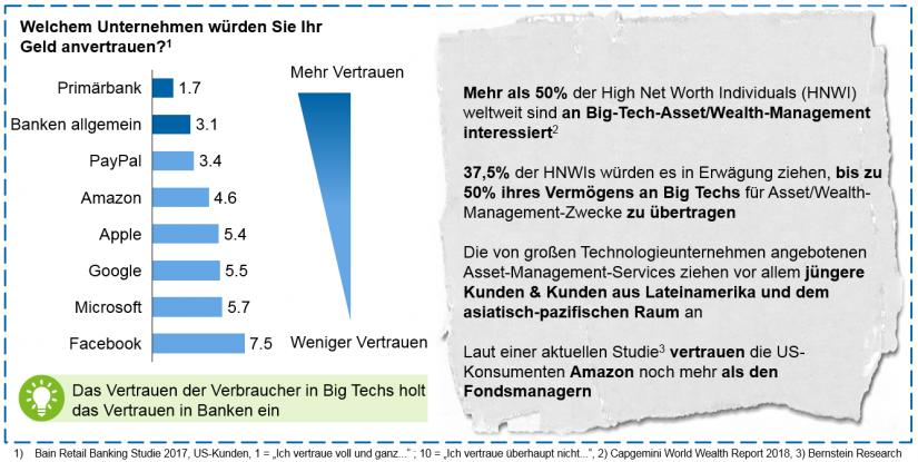 Abbildung 4: Kundensicht auf den von Big Techs angebotenen Finanz- und Asset Management-Service / BankingHub