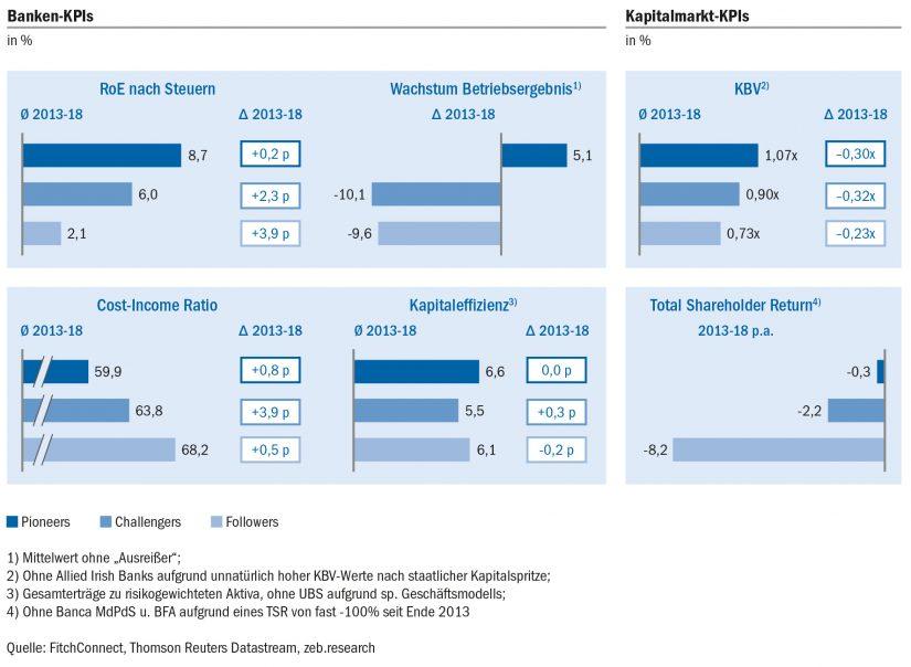 Banken- und Kapitalmarkt-KPIs der digitalen Cluster / European Banking Study / BankingHub