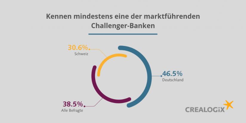 Bekanntheit der Challenger Banken / Bankkundenbefragung 2019 / BankingHub