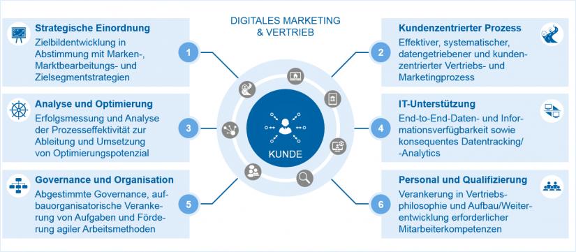 """Elemente für digitales Marketing und Vertrieb in """"Digitales Marketing und Vertrieb als Wachstumstreiber im Banking"""" / BankingHub"""