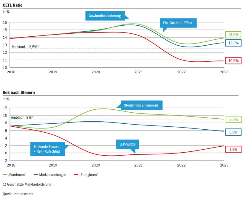 Ergebnisse der Szenarioanalysen – Durchschnitt Top-50-Banken / European Banking Study / BankingHub