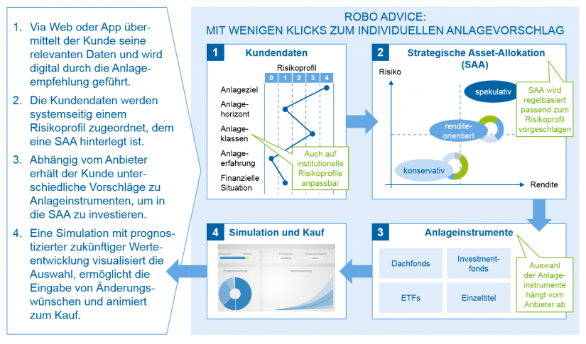 Funktionsweise Robo Advice / Robo Advisor in Deutschland und Europa / BankingHub