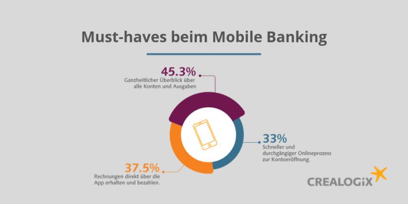 Musthaves beim Mobile Banking / Bankkundenbefragung 2019: Challenger Banken / BankingHub