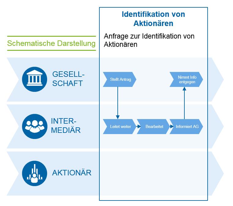 Schematische Darstellung der Identifikation von Aktionären / Aktionärsrechte / ARUG II / BankingHub