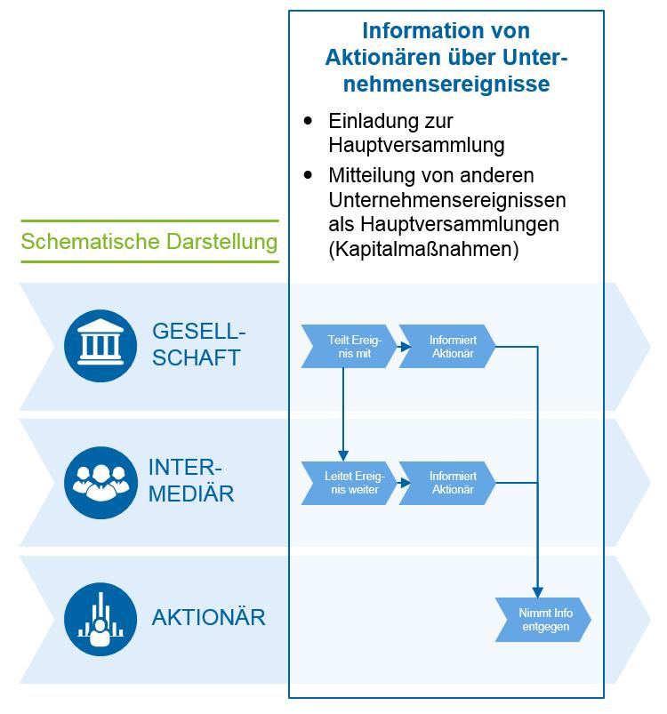 Schematische Darstellung der Information über Unternehmensereignisse / Aktionärsrechte / ARUG II / BankingHub