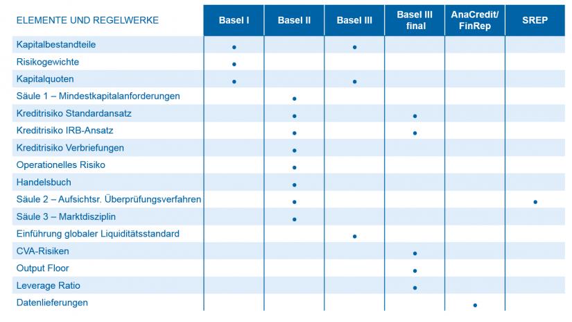 Beispiele für Themengebiete und Regelwerke der Aufsicht_Regulatorik für Regionalbanken – Peak in Sicht / Abb3