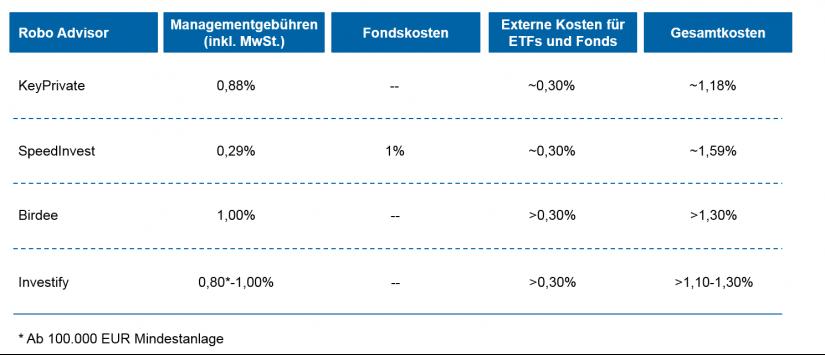 Das verlangen die Anbieter: Gebührenstruktur / BankingHub