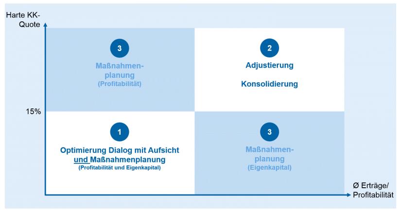 Handlungsfelder der Institute / Regulatorik für Regionalbanken – Peak in Sicht / Abb6