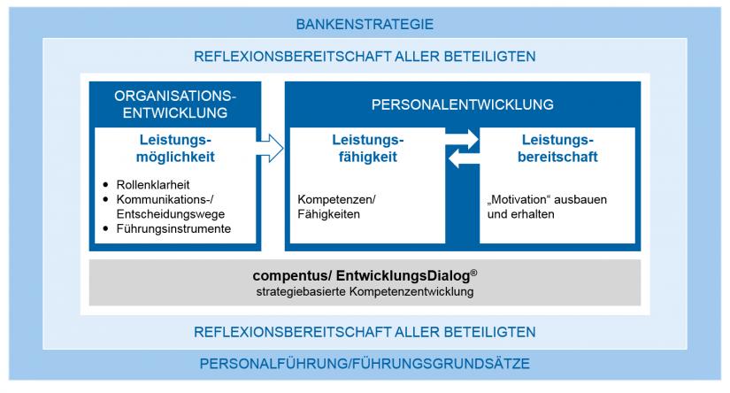 In Anlehnung an den compentus_EntwicklungsDialog® / BankingHub: Change Managment